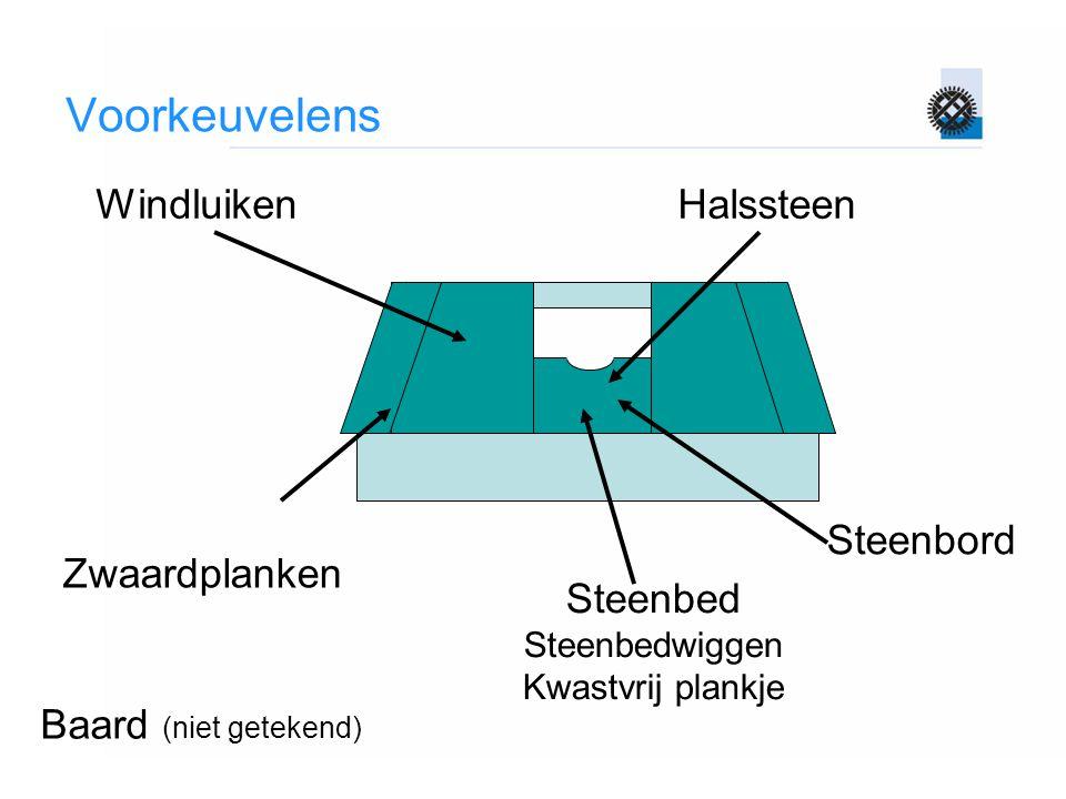 Halssteen Steenbed Steenbedwiggen Kwastvrij plankje Steenbord Zwaardplanken Windluiken Baard (niet getekend)
