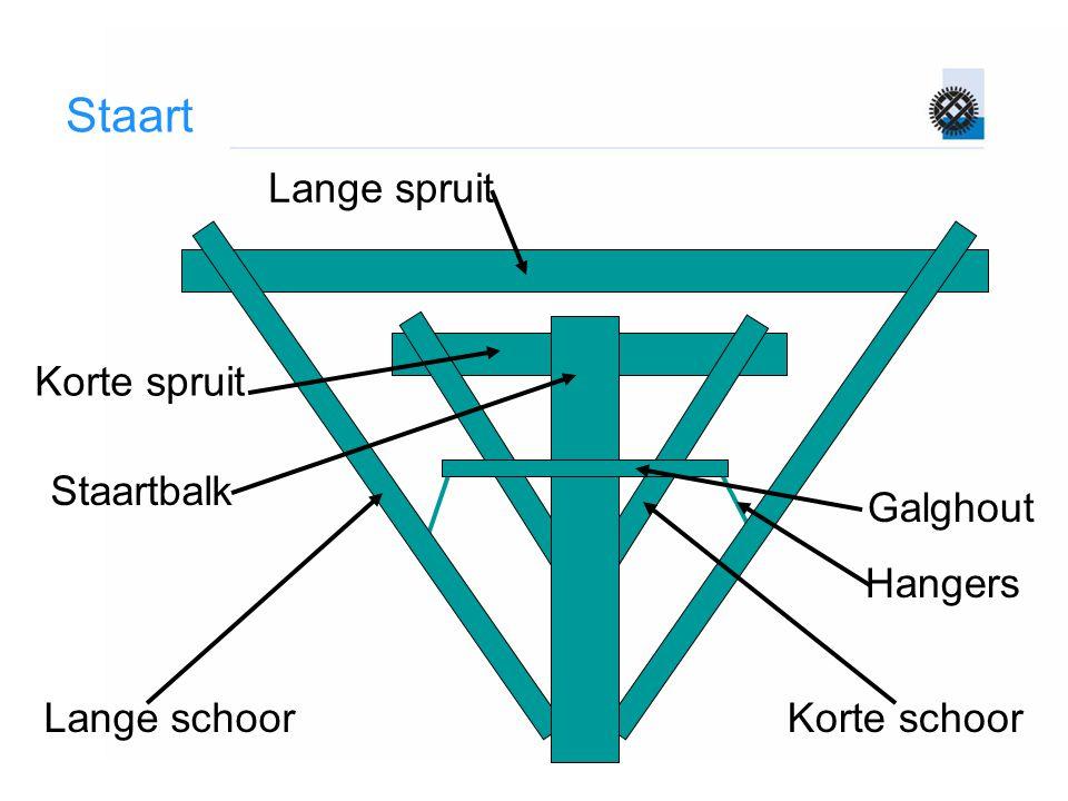 Staart Lange spruit Korte spruit Staartbalk Lange schoorKorte schoor Galghout Hangers