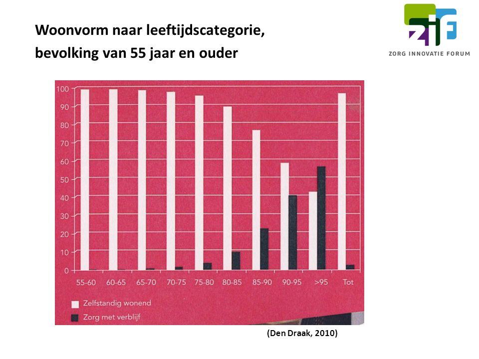 (Den Draak, 2010) Woonvorm naar leeftijdscategorie, bevolking van 55 jaar en ouder