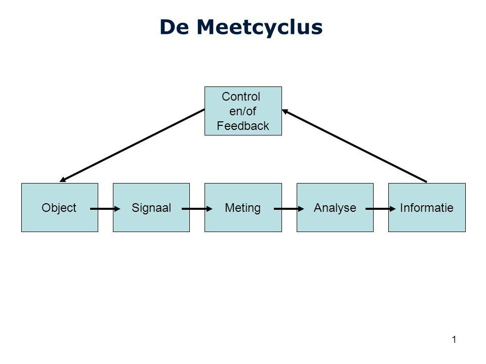 Cardiovascular Research Institute Maastricht (CARIM) 1 De Meetcyclus ObjectSignaalMetingAnalyseInformatie Control en/of Feedback