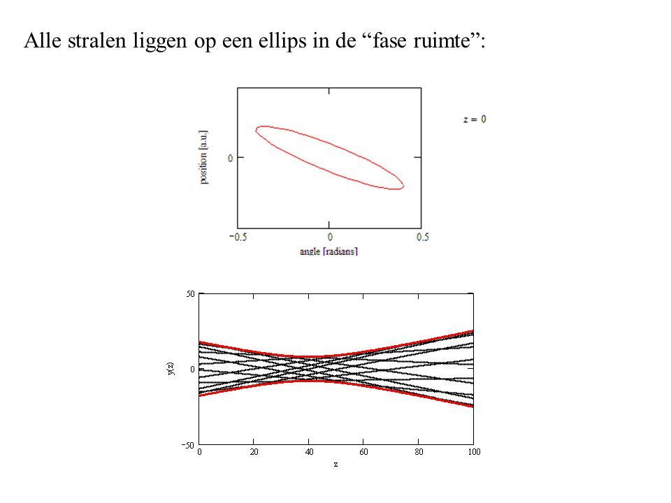 """Alle stralen liggen op een ellips in de """"fase ruimte"""":"""