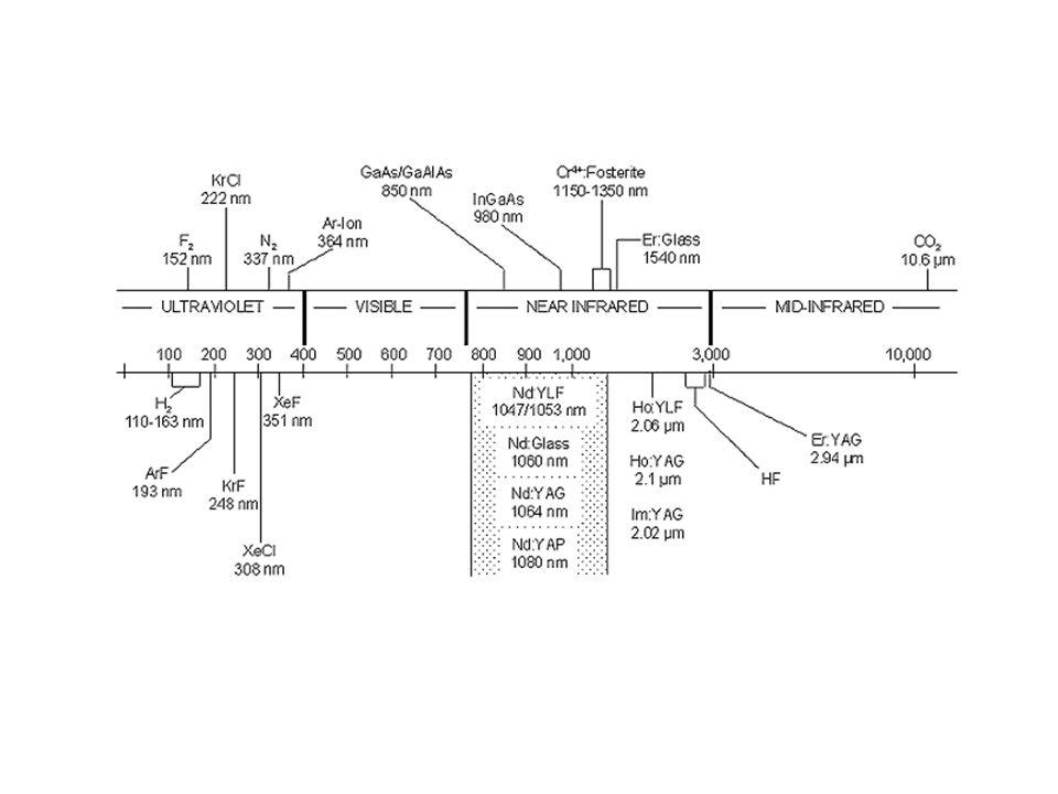 Z1Z1 Stralen die in de lens guide of resonator zullen worden opgesloten Plaats van de waist , w 0