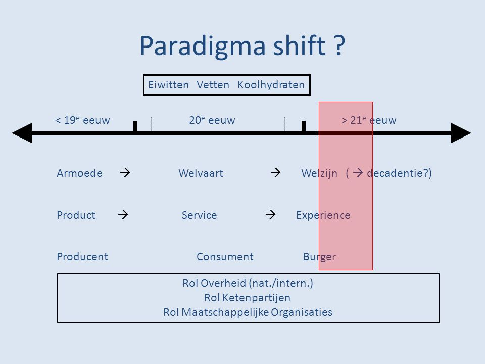 Paradigma shift ? Eiwitten Vetten Koolhydraten Armoede  Welvaart  Welzijn (  decadentie?) Product  Service  Experience Producent Consument Burger