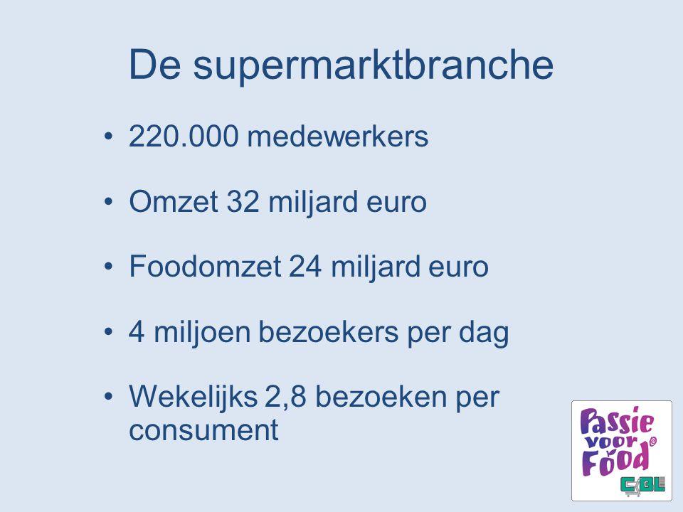 De supermarktbranche 220.000 medewerkers Omzet 32 miljard euro Foodomzet 24 miljard euro 4 miljoen bezoekers per dag Wekelijks 2,8 bezoeken per consum