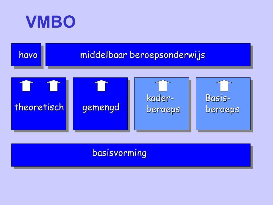 basisvorming theoretischgemengd kader- beroeps Basis- beroeps middelbaar beroepsonderwijs havo VMBO kader- beroeps Basis- beroeps