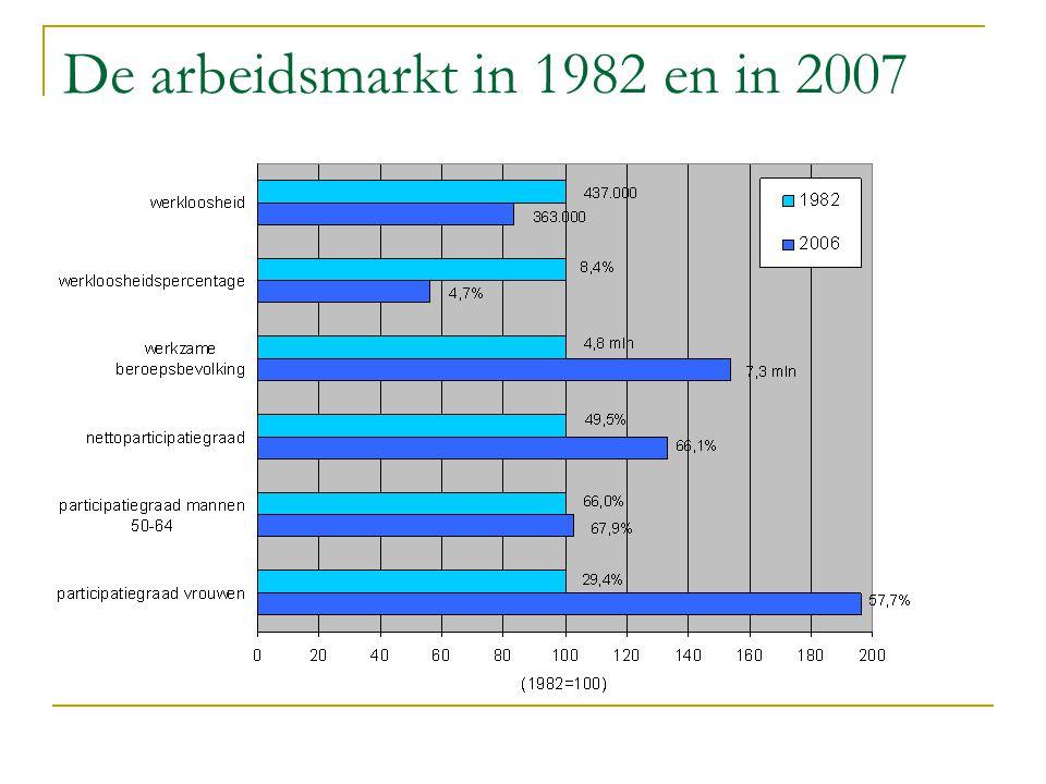 De arbeidsmarkt in 1982 en in 2007