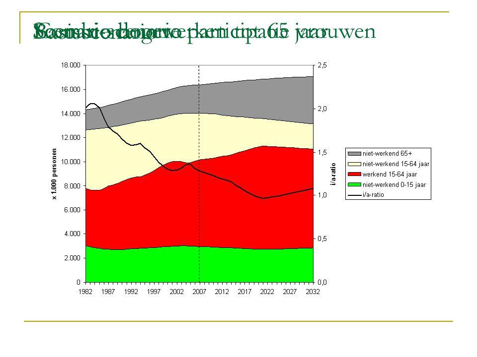 Basisscenario Scenario doorwerken tot 65 jaarScenario hogere participatie vrouwenCombi-scenario