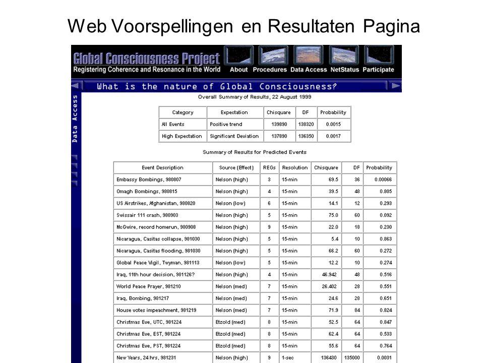 Web Site: noosphere.princeton.edu home page Je kunt in 'real time' het gedrag van de RNG's volgen … … of een filmpje afspelen van het gedrag van die dag…..