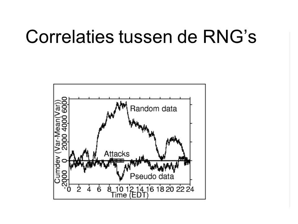 Resultaten van alle RNG's Variantie Merk op dat de afwijking al op 10 september begint!