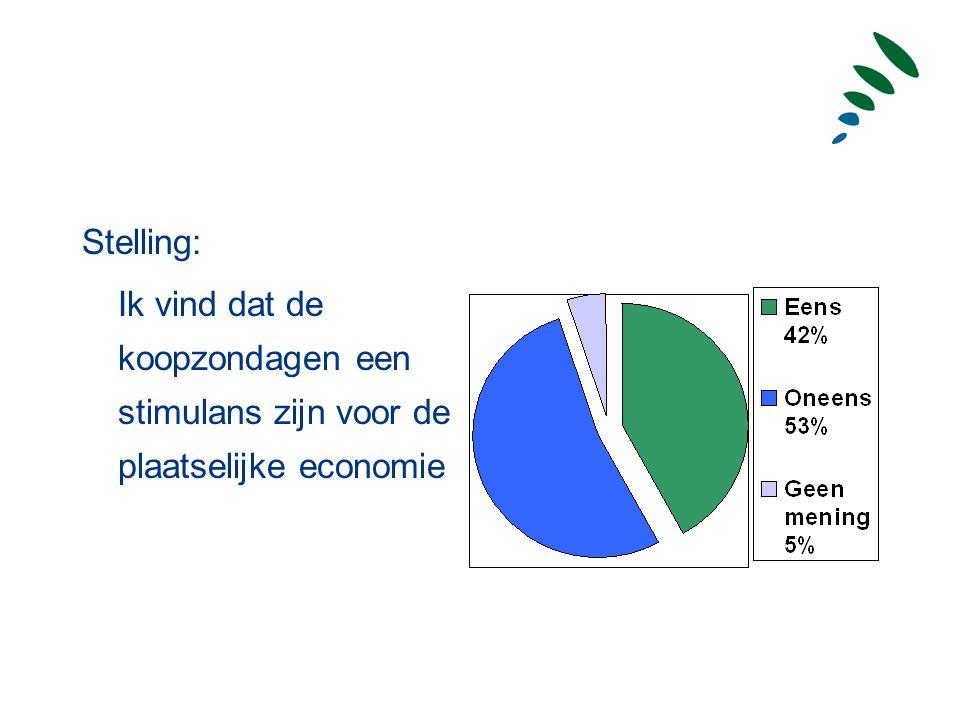 Stelling: Ik vind dat de koopzondagen een stimulans zijn voor de plaatselijke economie