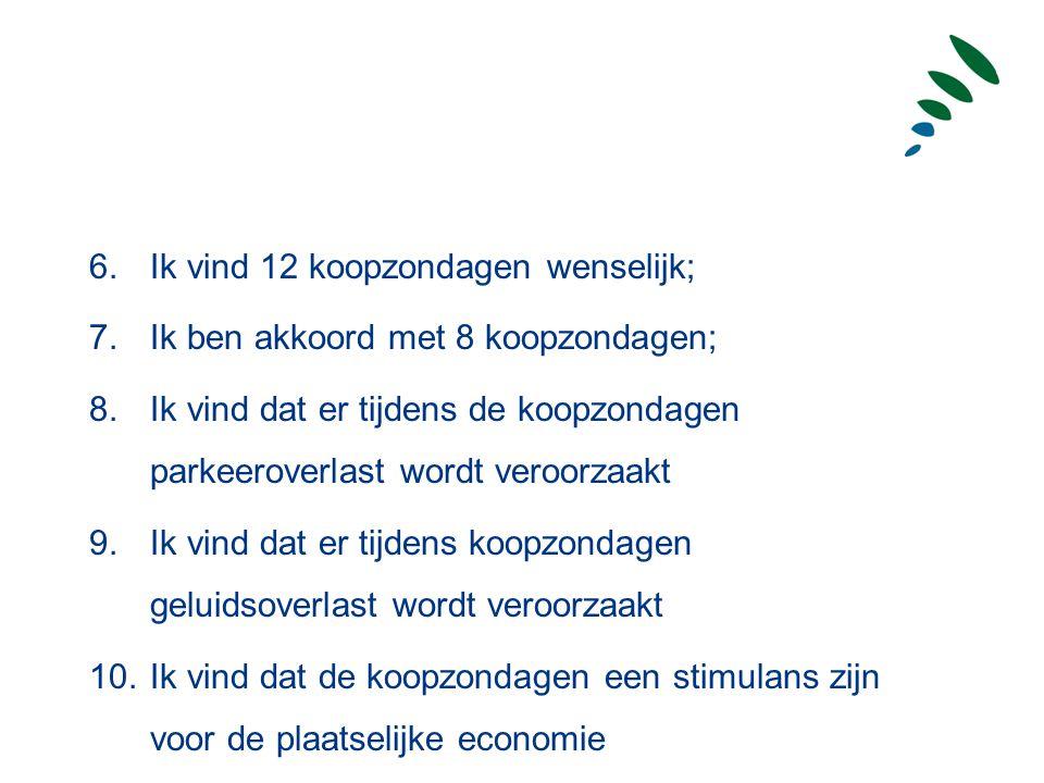 Eerste tussenstand 8 januari 2007 Totaal aantal reacties: 253 Stelling: Ik ben voorstander van de koopzondagen