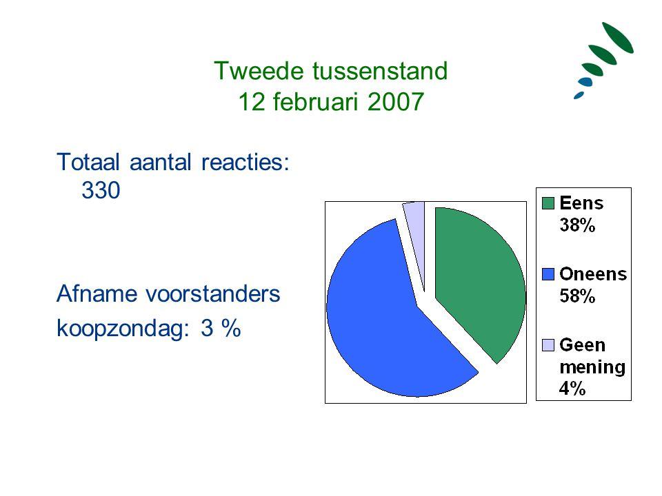 Tweede tussenstand 12 februari 2007 Totaal aantal reacties: 330 Afname voorstanders koopzondag: 3 %