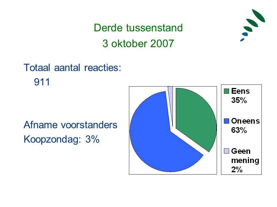 Eindstand van de pilot 1 november 2007 Totaal aantal reacties: 1087 Stelling: Ik ben voorstander van de koopzondagen