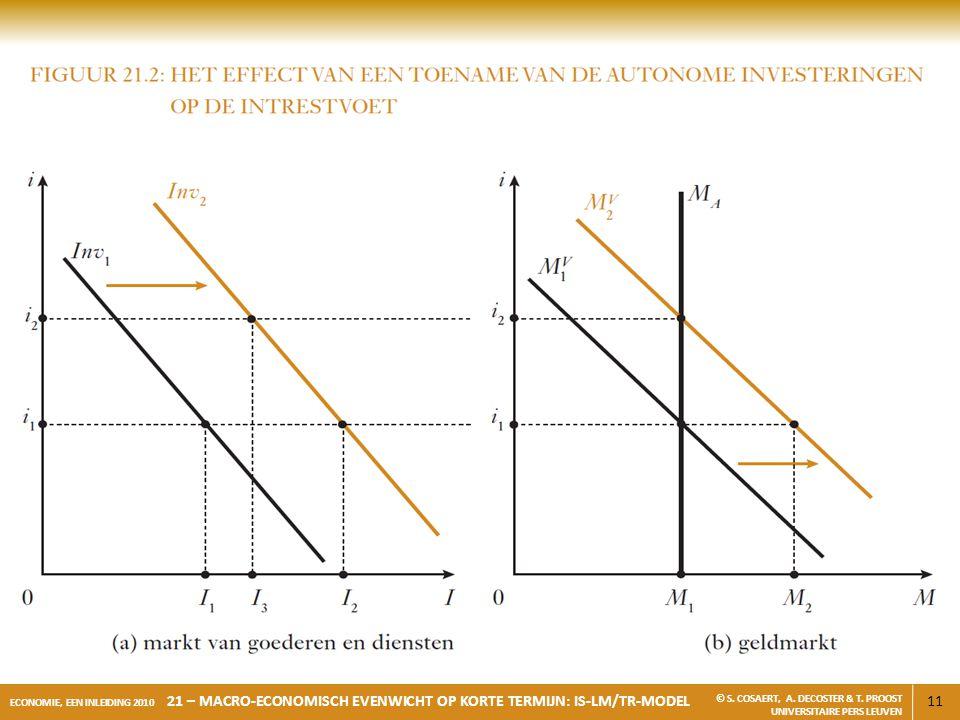 11 ECONOMIE, EEN INLEIDING 2010 21 – MACRO-ECONOMISCH EVENWICHT OP KORTE TERMIJN: IS-LM/TR-MODEL © S. COSAERT, A. DECOSTER & T. PROOST UNIVERSITAIRE P