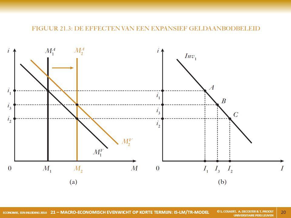 20 ECONOMIE, EEN INLEIDING 2010 21 – MACRO-ECONOMISCH EVENWICHT OP KORTE TERMIJN: IS-LM/TR-MODEL © S. COSAERT, A. DECOSTER & T. PROOST UNIVERSITAIRE P