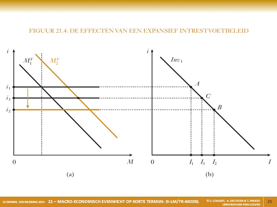 25 ECONOMIE, EEN INLEIDING 2010 21 – MACRO-ECONOMISCH EVENWICHT OP KORTE TERMIJN: IS-LM/TR-MODEL © S. COSAERT, A. DECOSTER & T. PROOST UNIVERSITAIRE P