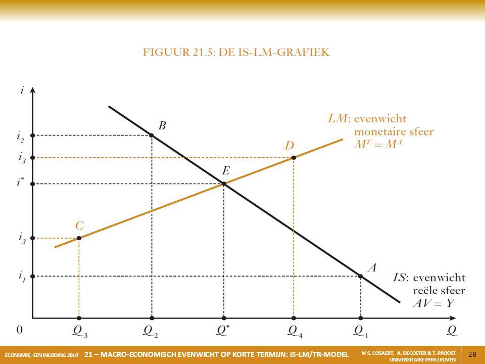 28 ECONOMIE, EEN INLEIDING 2010 21 – MACRO-ECONOMISCH EVENWICHT OP KORTE TERMIJN: IS-LM/TR-MODEL © S. COSAERT, A. DECOSTER & T. PROOST UNIVERSITAIRE P