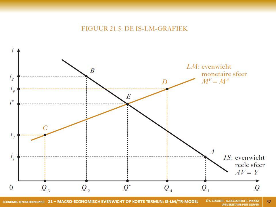 32 ECONOMIE, EEN INLEIDING 2010 21 – MACRO-ECONOMISCH EVENWICHT OP KORTE TERMIJN: IS-LM/TR-MODEL © S. COSAERT, A. DECOSTER & T. PROOST UNIVERSITAIRE P