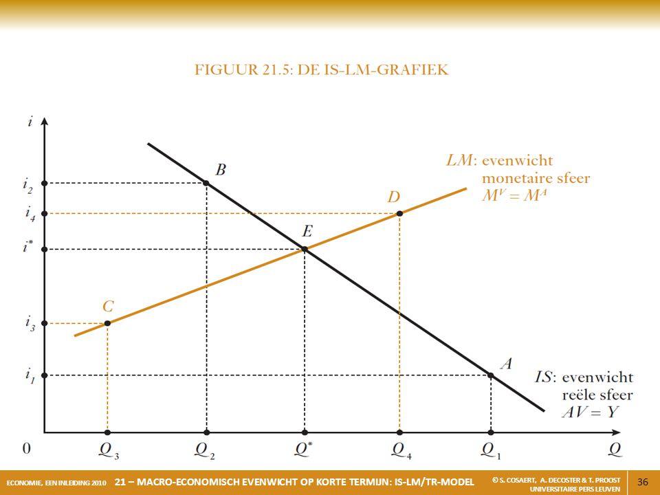 36 ECONOMIE, EEN INLEIDING 2010 21 – MACRO-ECONOMISCH EVENWICHT OP KORTE TERMIJN: IS-LM/TR-MODEL © S. COSAERT, A. DECOSTER & T. PROOST UNIVERSITAIRE P
