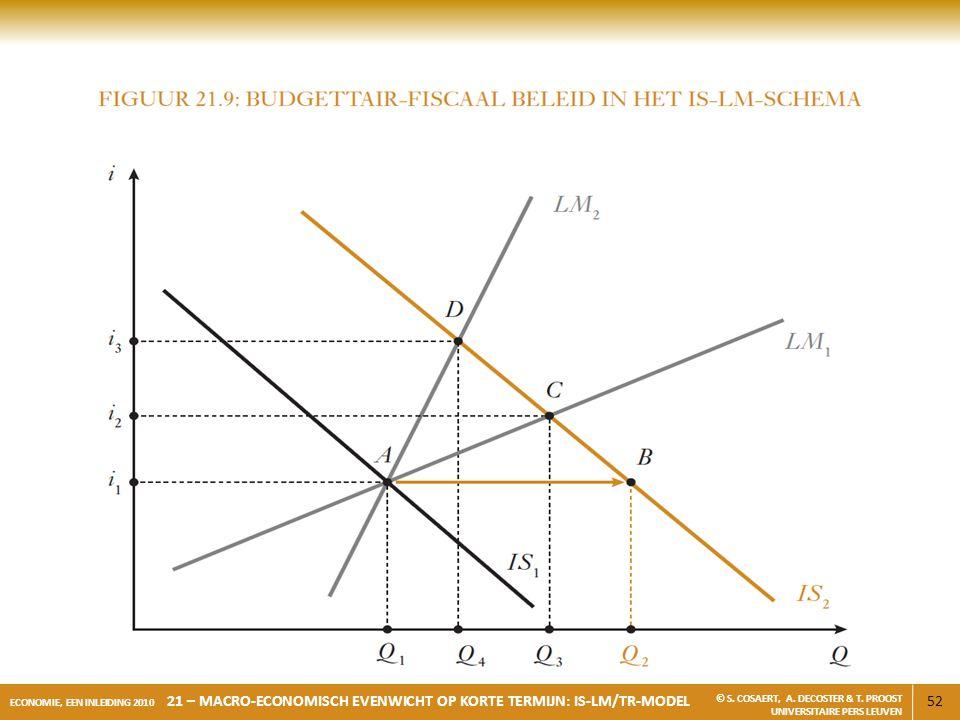 52 ECONOMIE, EEN INLEIDING 2010 21 – MACRO-ECONOMISCH EVENWICHT OP KORTE TERMIJN: IS-LM/TR-MODEL © S. COSAERT, A. DECOSTER & T. PROOST UNIVERSITAIRE P