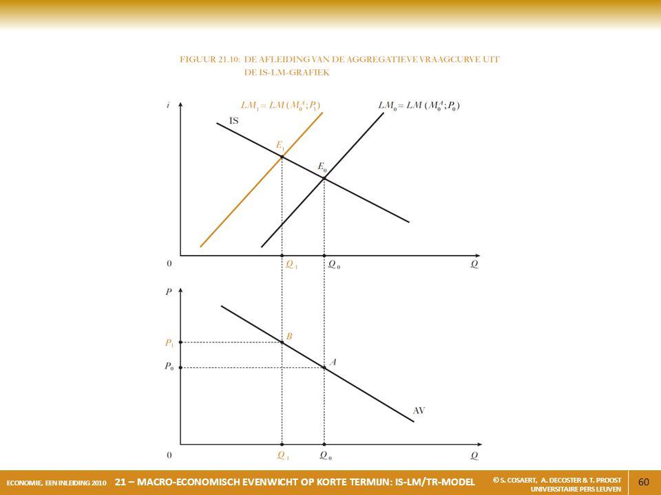 60 ECONOMIE, EEN INLEIDING 2010 21 – MACRO-ECONOMISCH EVENWICHT OP KORTE TERMIJN: IS-LM/TR-MODEL © S. COSAERT, A. DECOSTER & T. PROOST UNIVERSITAIRE P