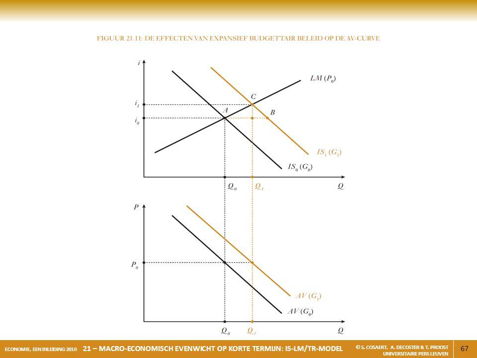 67 ECONOMIE, EEN INLEIDING 2010 21 – MACRO-ECONOMISCH EVENWICHT OP KORTE TERMIJN: IS-LM/TR-MODEL © S. COSAERT, A. DECOSTER & T. PROOST UNIVERSITAIRE P