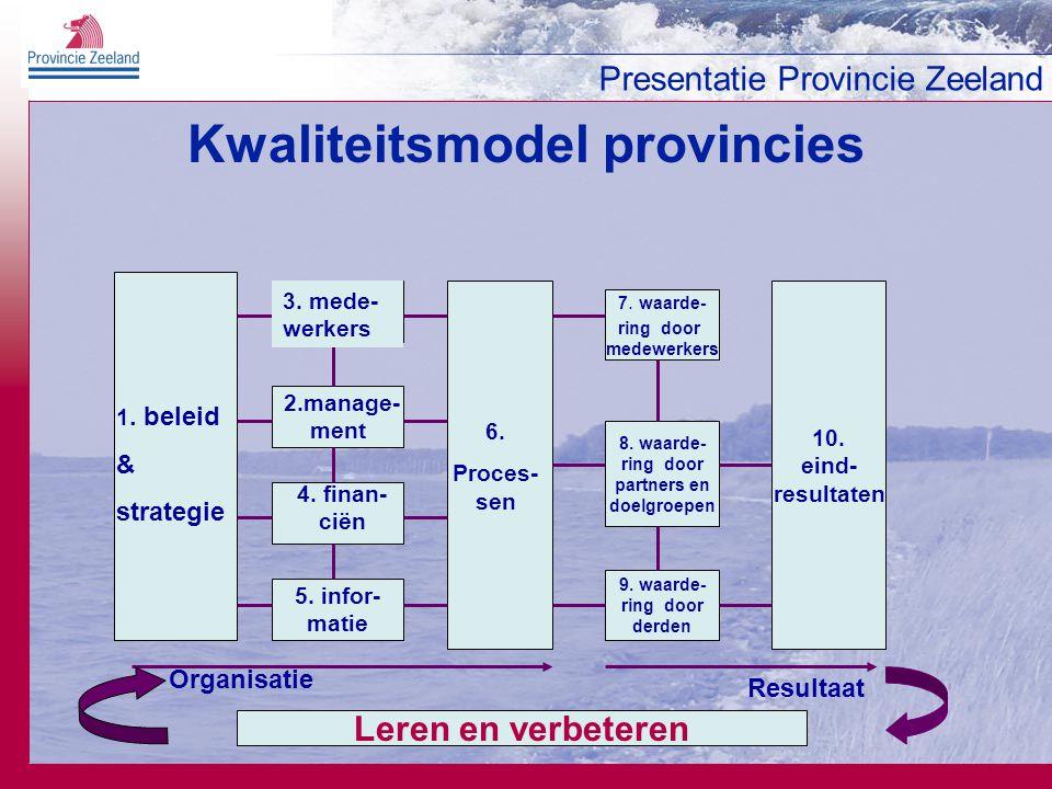 Presentatie Provincie Zeeland Kwaliteitsmodel provincies 5. infor- matie 2.manage- ment 7. waarde- ring door medewerkers 9. waarde- ring door derden 8