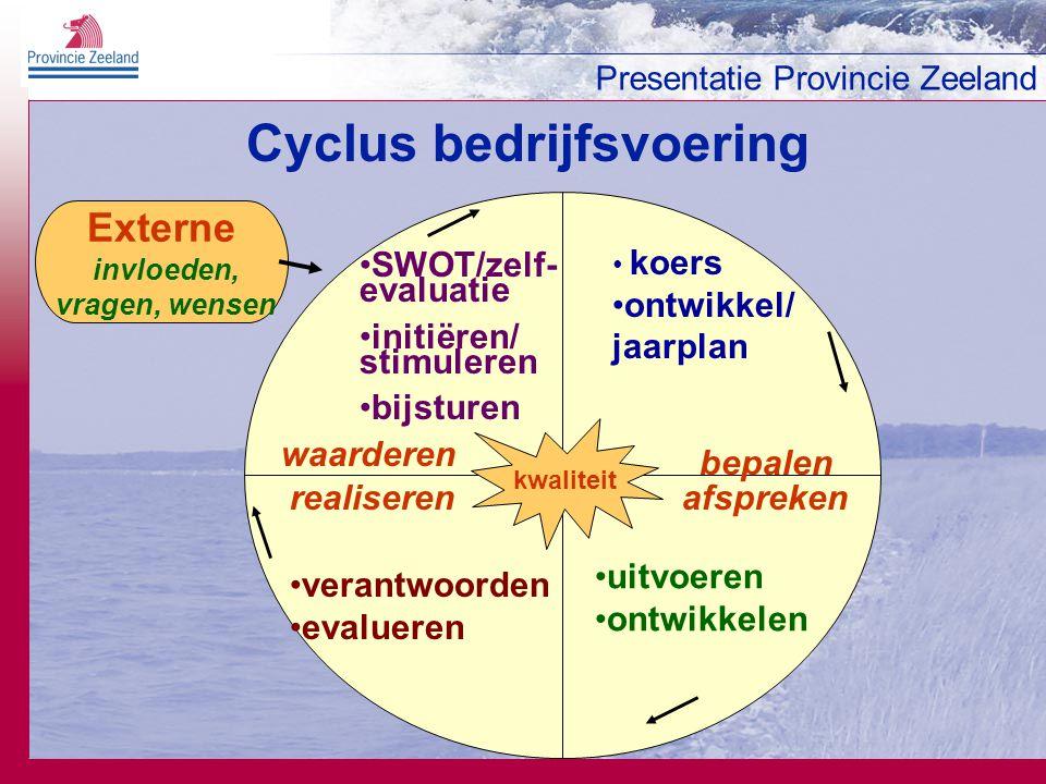 Presentatie Provincie Zeeland Cyclus bedrijfsvoering Externe invloeden, vragen, wensen SWOT/zelf- evaluatie initiëren/ stimuleren bijsturen koers ontwikkel/ jaarplan uitvoeren ontwikkelen verantwoorden evalueren kwaliteit bepalen afsprekenrealiseren waarderen