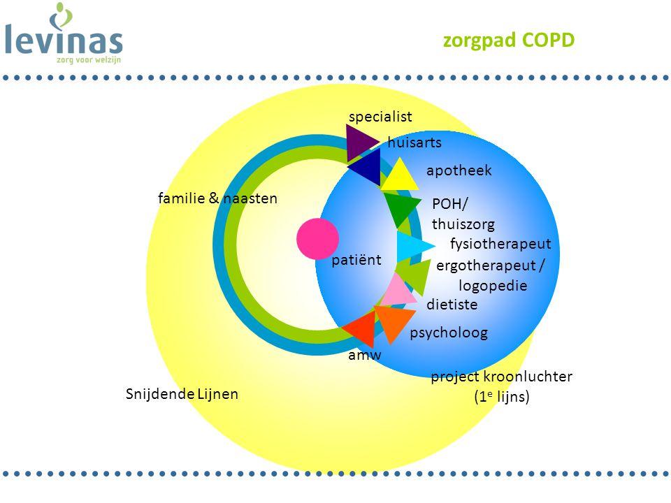 zorgpad COPD patiënt familie & naasten POH/ thuiszorg huisarts apotheek dietiste psycholoog amw project kroonluchter (1 e lijns) specialist Snijdende