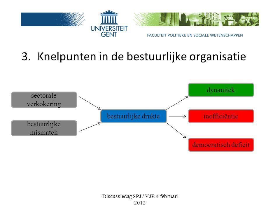 3.Knelpunten in de bestuurlijke organisatie Discussiedag SPJ / VJR 4 februari 2012 sectorale verkokering bestuurlijke mismatch bestuurlijke drukte dynamiek inefficiëntie democratisch deficit