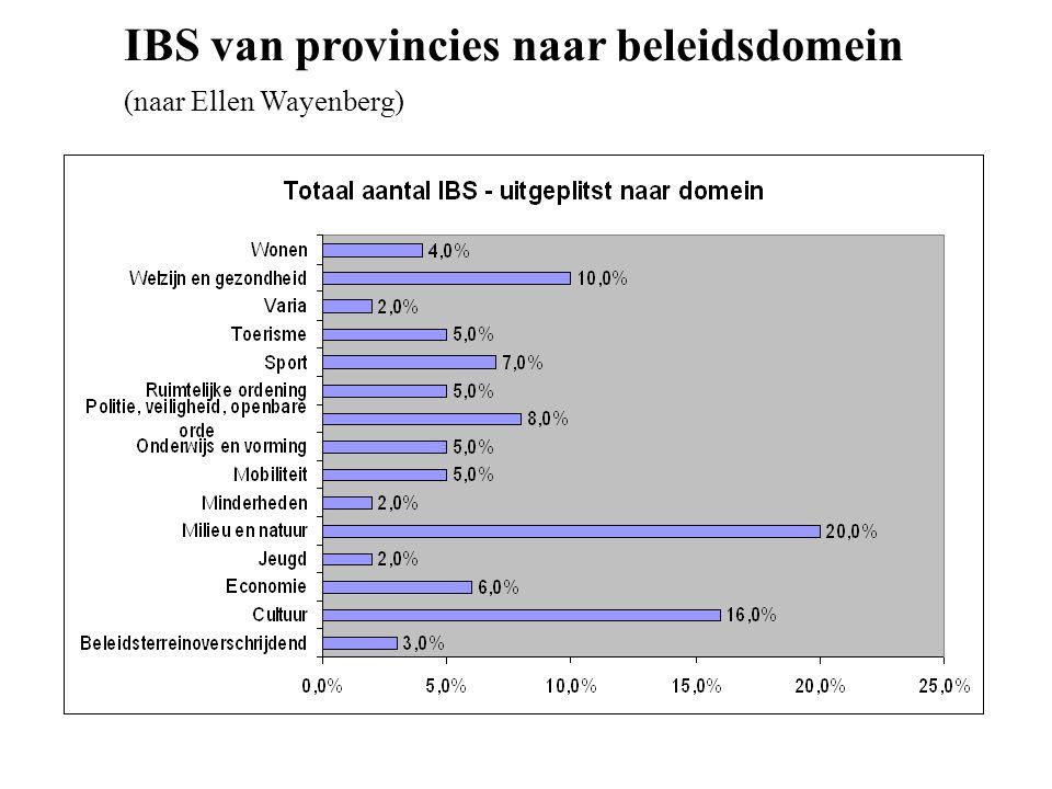 IBS van provincies naar beleidsdomein (naar Ellen Wayenberg)