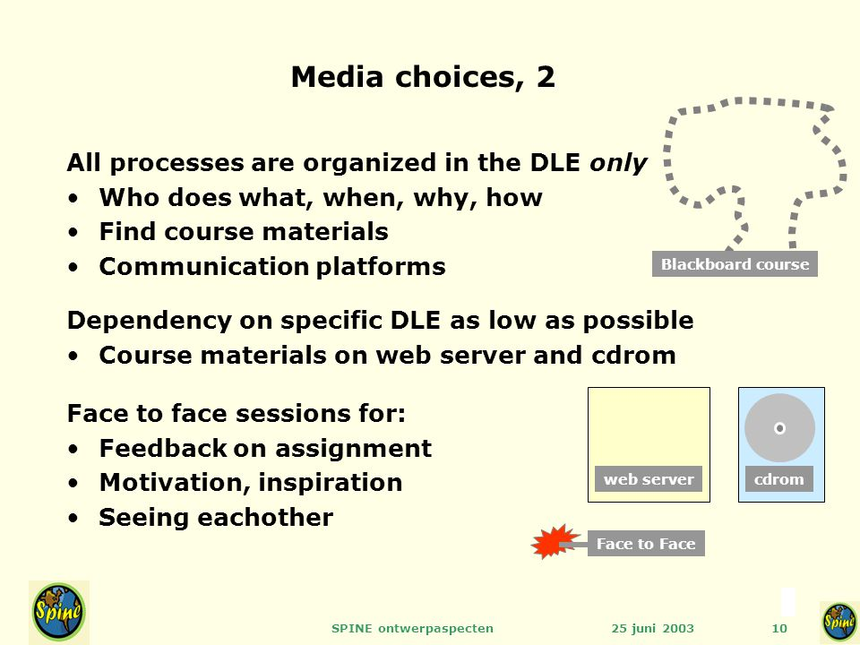 25 juni 2003SPINE ontwerpaspecten10 Media choices, 2 All processes are organized in the DLE only Who does what, when, why, how Find course materials C