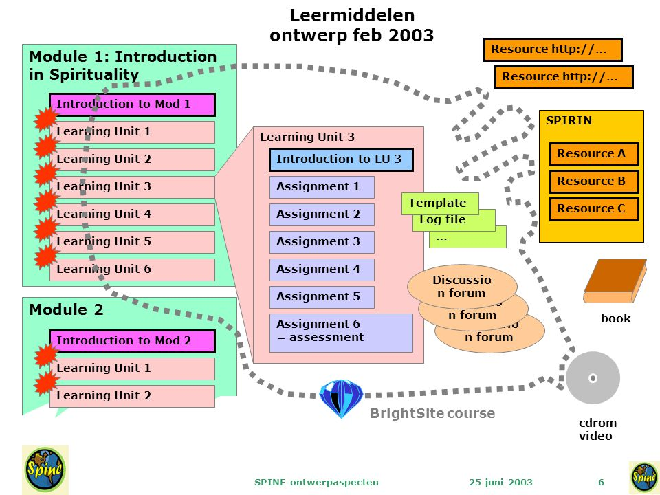 25 juni 2003SPINE ontwerpaspecten6 Module 1: Introduction in Spirituality Module 2 Learning Unit 1 Learning Unit 2 Learning Unit 3 Learning Unit 4 Lea