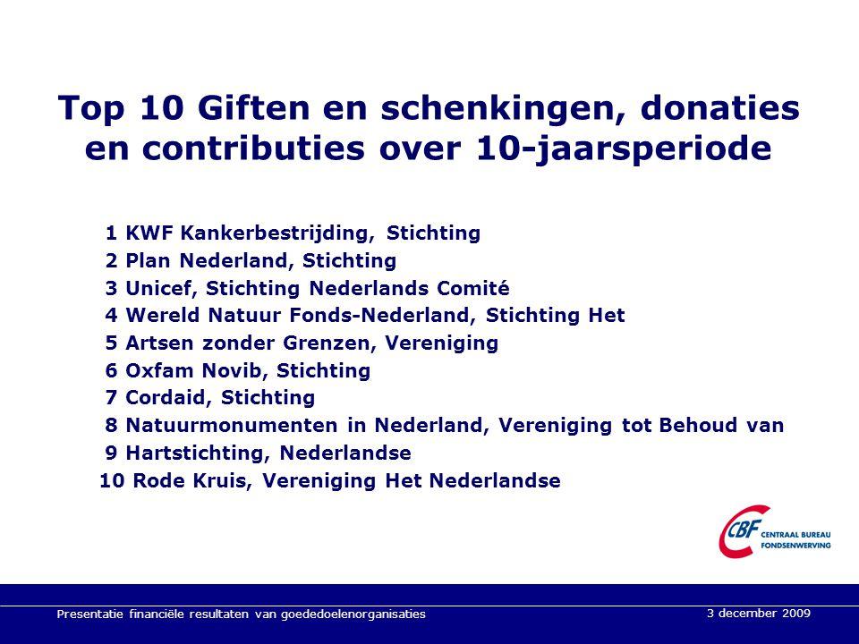3 december 2009 Presentatie financiële resultaten van goededoelenorganisaties 3 december 2009 Top 10 Giften en schenkingen, donaties en contributies o