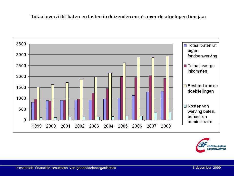Presentatie financiële resultaten van goededoelenorganisaties 3 december 2009 Totaal overzicht baten en lasten in duizenden euro's over de afgelopen t