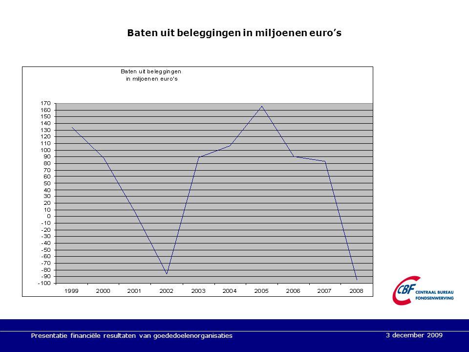 3 december 2009 Presentatie financiële resultaten van goededoelenorganisaties 3 december 2009 Baten uit beleggingen in miljoenen euro's