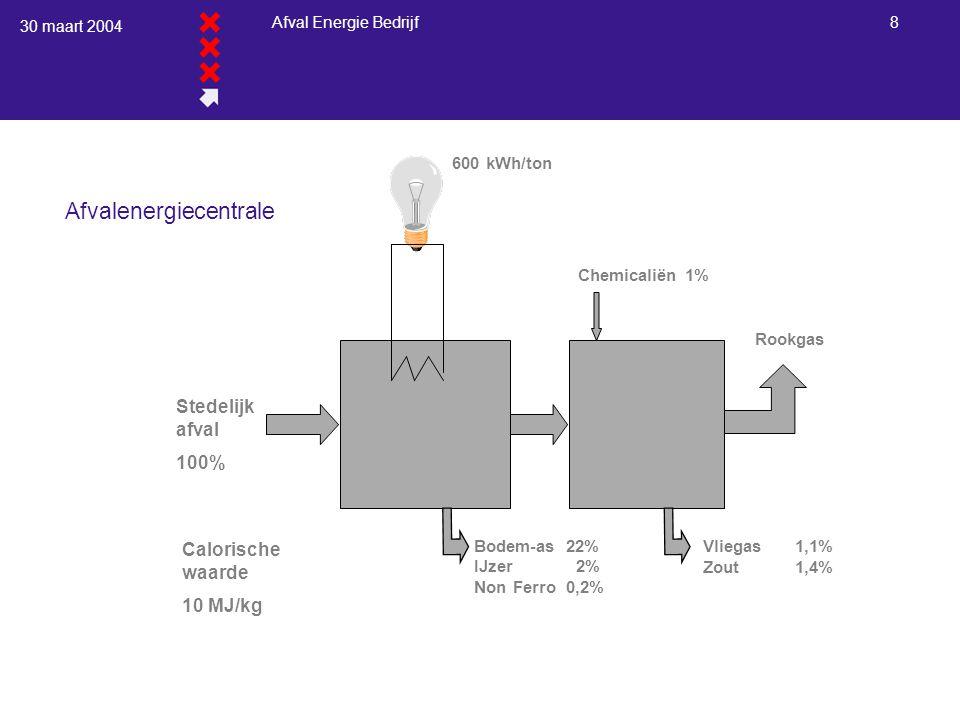 30 maart 2004 Afval Energie Bedrijf 8 Afvalenergiecentrale Bodem-as22% IJzer 2% Non Ferro0,2% Vliegas1,1% Zout1,4% Chemicaliën 1% Rookgas Stedelijk afval 100% 600 kWh/ton Calorische waarde 10 MJ/kg