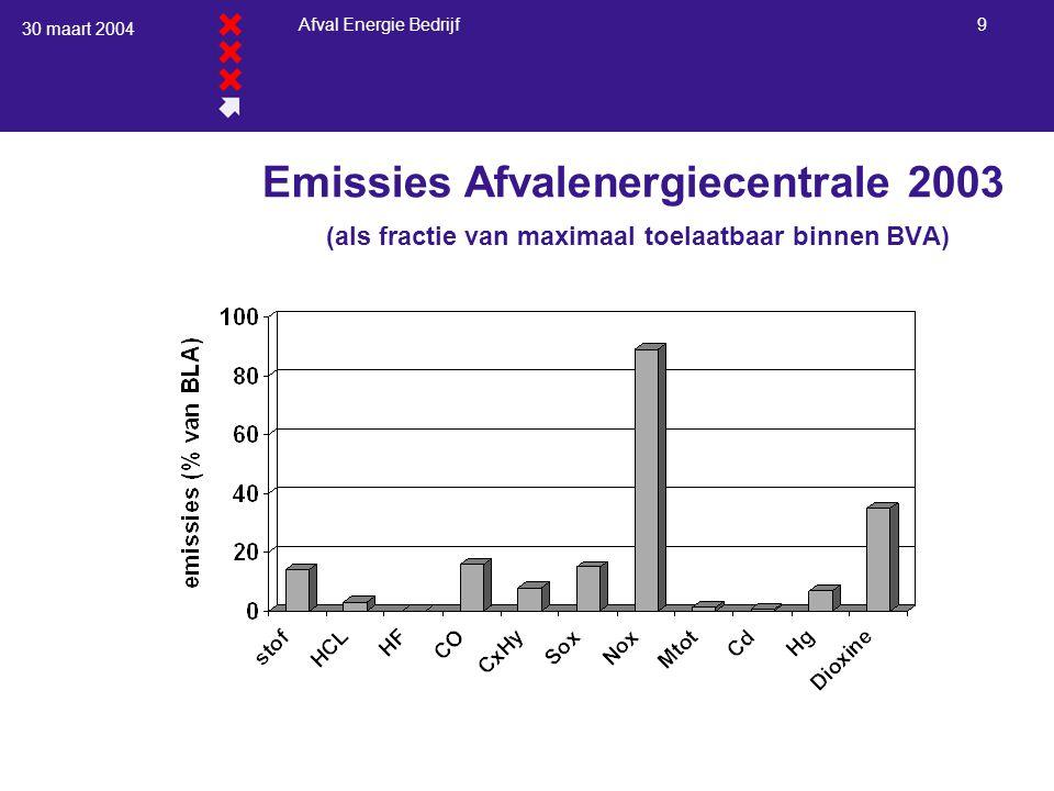 30 maart 2004 Afval Energie Bedrijf 9 Emissies Afvalenergiecentrale 2003 (als fractie van maximaal toelaatbaar binnen BVA)