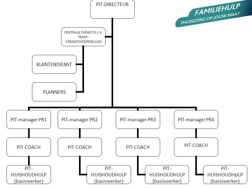 5 PIT-DIRECTEUR PIT-manager PR1 PIT-COACH PIT-HUISHOUDHULP (basiswerker) PIT-manager PR2 PIT-COACH PIT-HUISHOUDHULP (basiswerker) PIT-manager PR3 PIT-