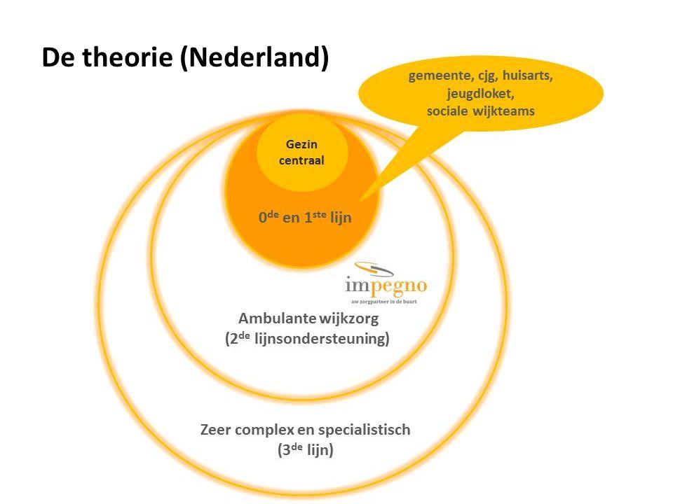 De theorie (Nederland)