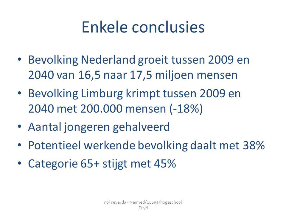 Enkele conclusies Bevolking Nederland groeit tussen 2009 en 2040 van 16,5 naar 17,5 miljoen mensen Bevolking Limburg krimpt tussen 2009 en 2040 met 200.000 mensen (-18%) Aantal jongeren gehalveerd Potentieel werkende bevolking daalt met 38% Categorie 65+ stijgt met 45% nol reverda - Neimed/CESRT/hogeschool Zuyd