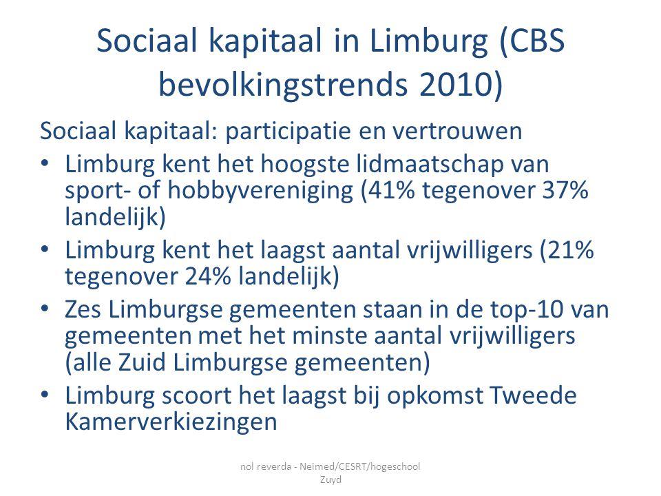 Sociaal kapitaal in Limburg (CBS bevolkingstrends 2010) Sociaal kapitaal: participatie en vertrouwen Limburg kent het hoogste lidmaatschap van sport- of hobbyvereniging (41% tegenover 37% landelijk) Limburg kent het laagst aantal vrijwilligers (21% tegenover 24% landelijk) Zes Limburgse gemeenten staan in de top-10 van gemeenten met het minste aantal vrijwilligers (alle Zuid Limburgse gemeenten) Limburg scoort het laagst bij opkomst Tweede Kamerverkiezingen nol reverda - Neimed/CESRT/hogeschool Zuyd