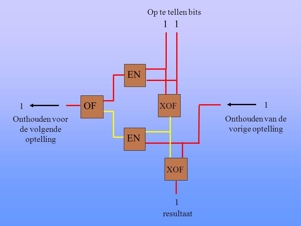 XOF Onthouden van de vorige optelling Onthouden voor de volgende optelling 11 1 1 Op te tellen bits 1 resultaat OF EN