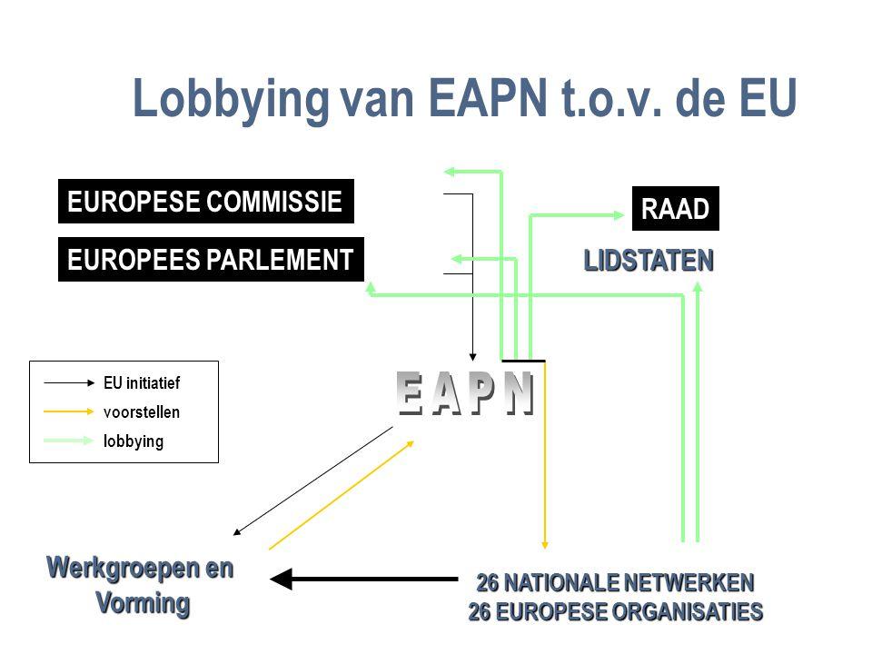 Lobbying van EAPN t.o.v.