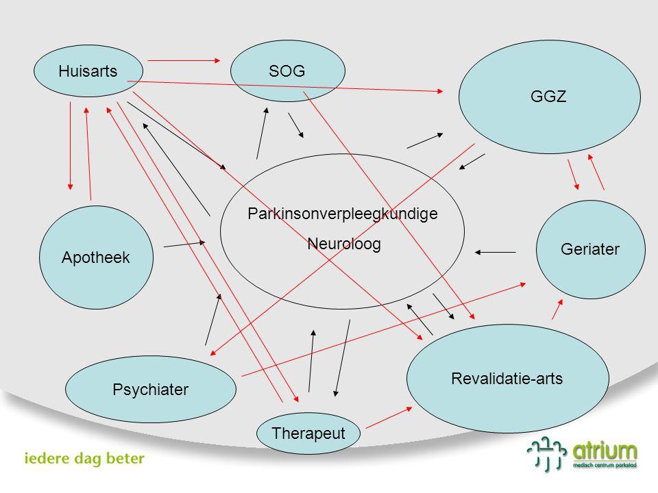 Parkinsonverpleegkundige Neuroloog Huisarts SOG Psychiater Apotheek Revalidatie-arts GGZ Geriater Therapeut