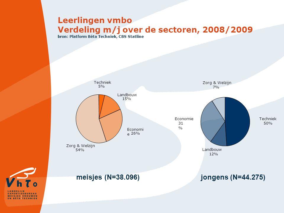 Leerlingen vmbo Verdeling m/j over de sectoren, 2008/2009 bron: Platform Bèta Techniek, CBS Statline Zorg & Welzijn 54% Economi e 26% Landbouw 15% Techniek 5% Landbouw 12% Economie 31 % Techniek 50% Zorg & Welzijn 7% meisjes (N=38.096)jongens (N=44.275)