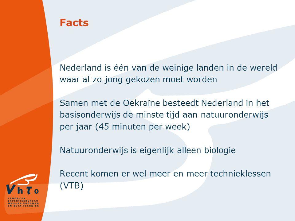 Facts Nederland is één van de weinige landen in de wereld waar al zo jong gekozen moet worden Samen met de Oekraïne besteedt Nederland in het basisonderwijs de minste tijd aan natuuronderwijs per jaar (45 minuten per week) Natuuronderwijs is eigenlijk alleen biologie Recent komen er wel meer en meer technieklessen (VTB)