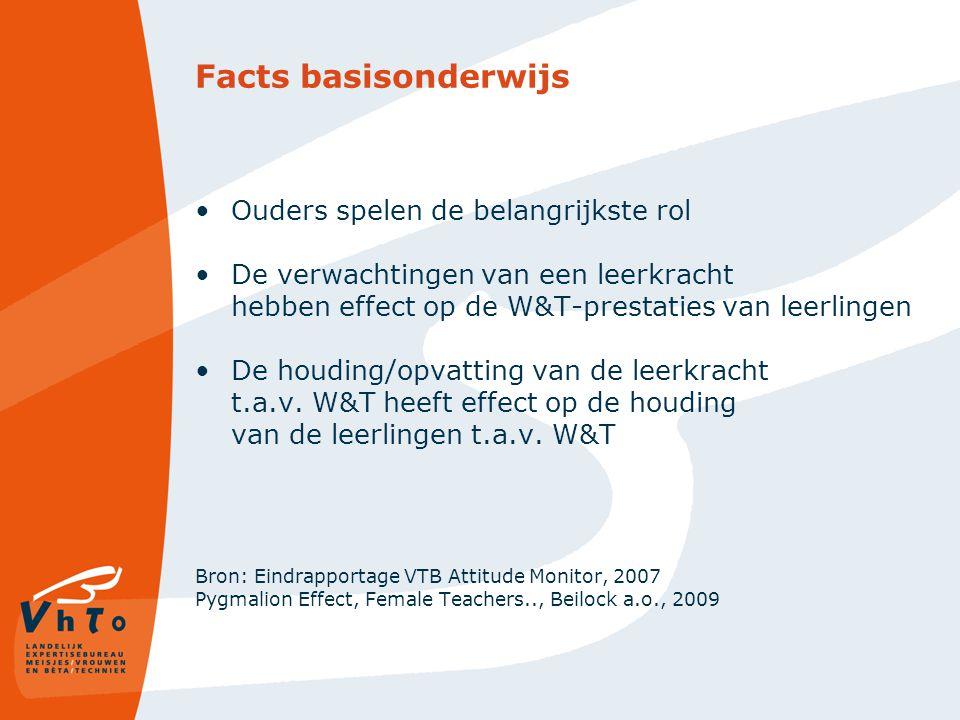 Facts basisonderwijs Ouders spelen de belangrijkste rol De verwachtingen van een leerkracht hebben effect op de W&T-prestaties van leerlingen De houding/opvatting van de leerkracht t.a.v.