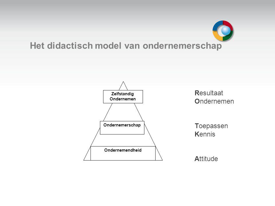 Welkom Het didactisch model van ondernemerschap Resultaat Ondernemen Toepassen Kennis Attitude Zelfstandig Ondernemen Ondernemerschap Ondernemendheid