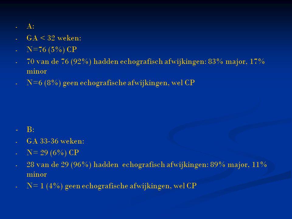 - - A: - - GA < 32 weken: - - N=76 (5%) CP - - 70 van de 76 (92%) hadden echografisch afwijkingen: 83% major, 17% minor - - N=6 (8%) geen echografisch